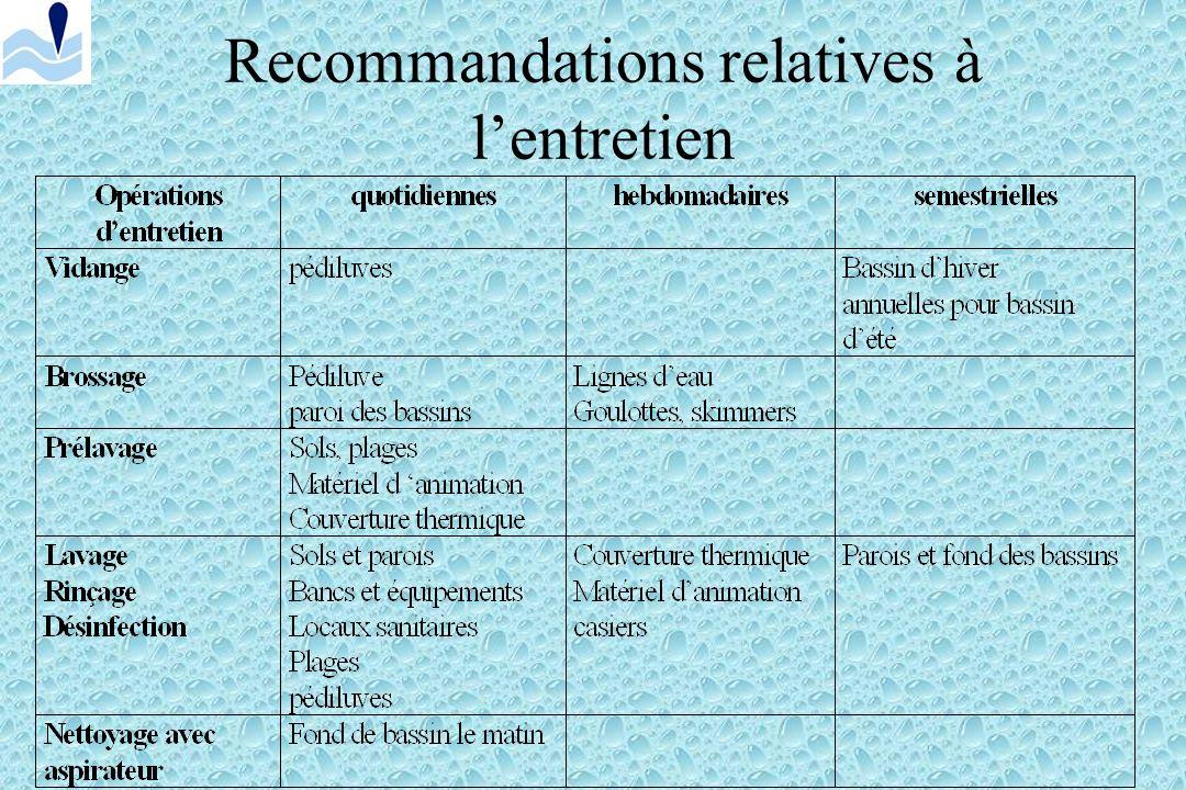 Recommandations relatives à l'entretien
