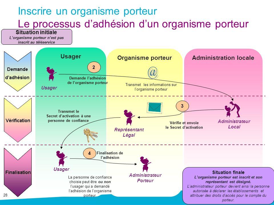Inscrire un organisme porteur Le processus d'adhésion d'un organisme porteur