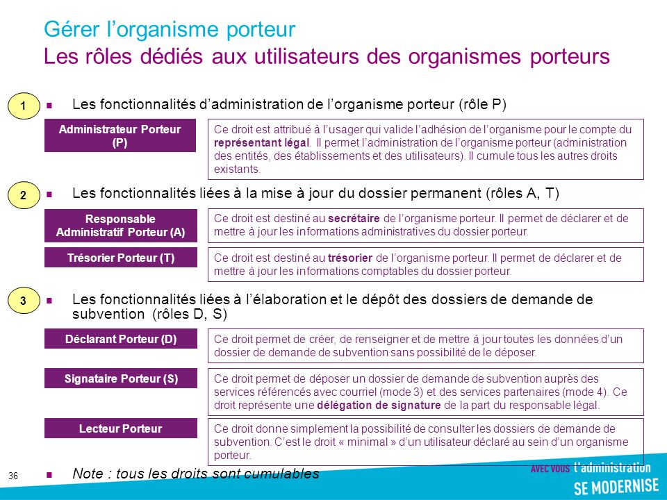 Gérer l'organisme porteur Les rôles dédiés aux utilisateurs des organismes porteurs