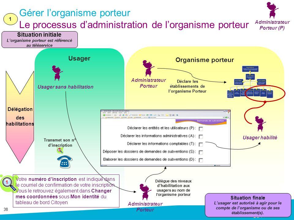 Administrateur Porteur (P) Gérer l'organisme porteur Le processus d'administration de l'organisme porteur.