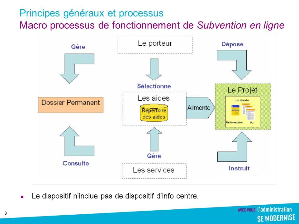 Principes généraux et processus Macro processus de fonctionnement de Subvention en ligne