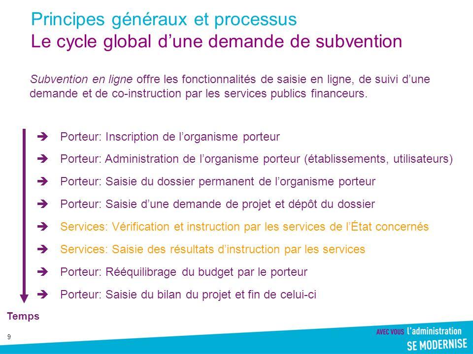 Principes généraux et processus Le cycle global d'une demande de subvention