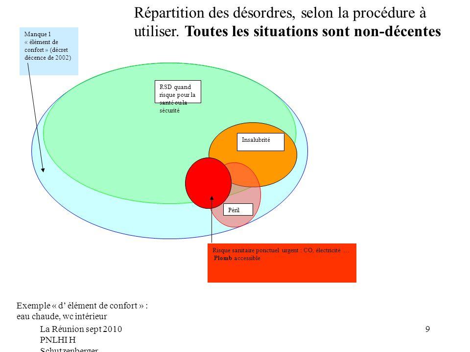 Répartition des désordres, selon la procédure à utiliser