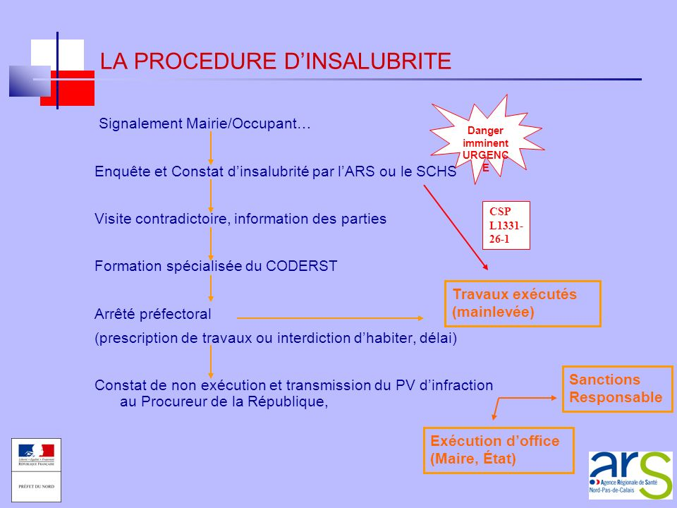 LA PROCEDURE D'INSALUBRITE