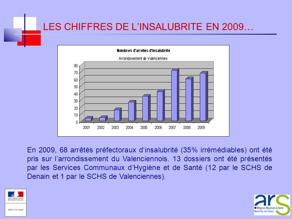 LES CHIFFRES DE L'INSALUBRITE EN 2009…
