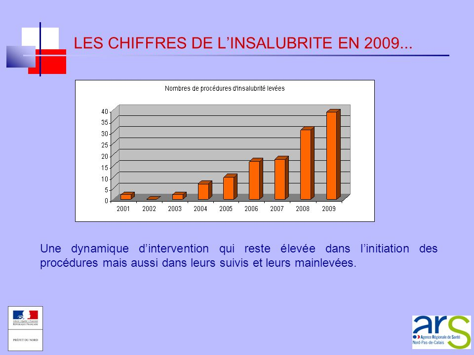 LES CHIFFRES DE L'INSALUBRITE EN 2009...