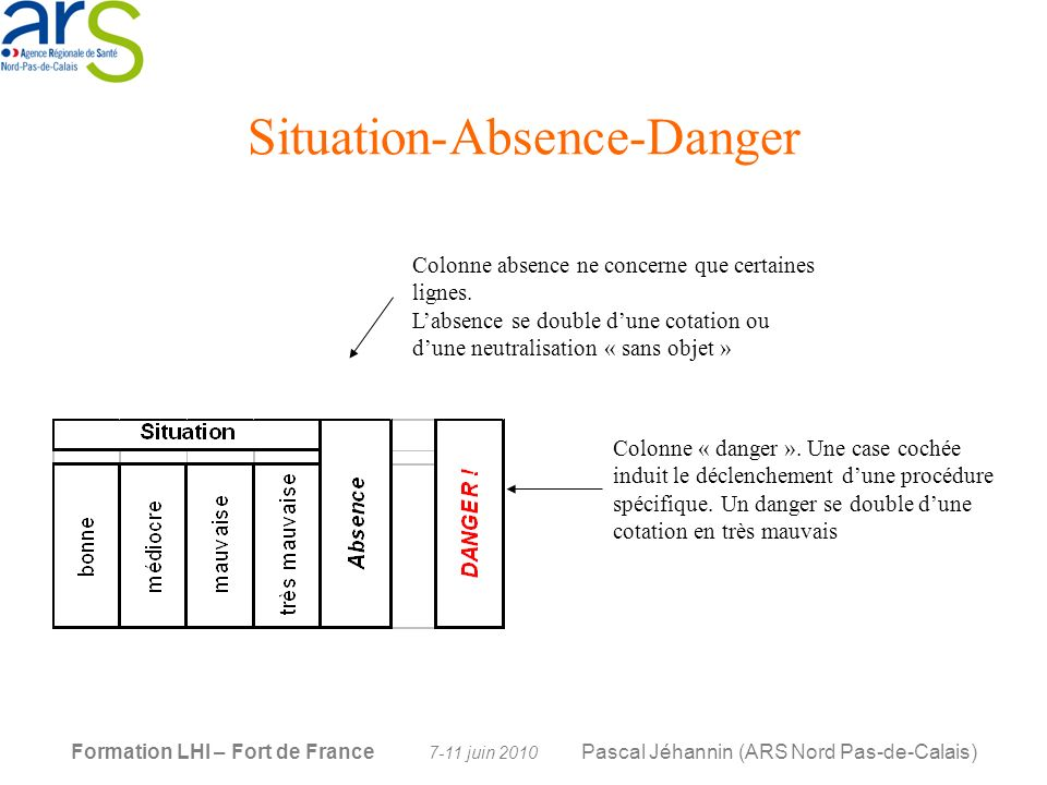 Situation-Absence-Danger