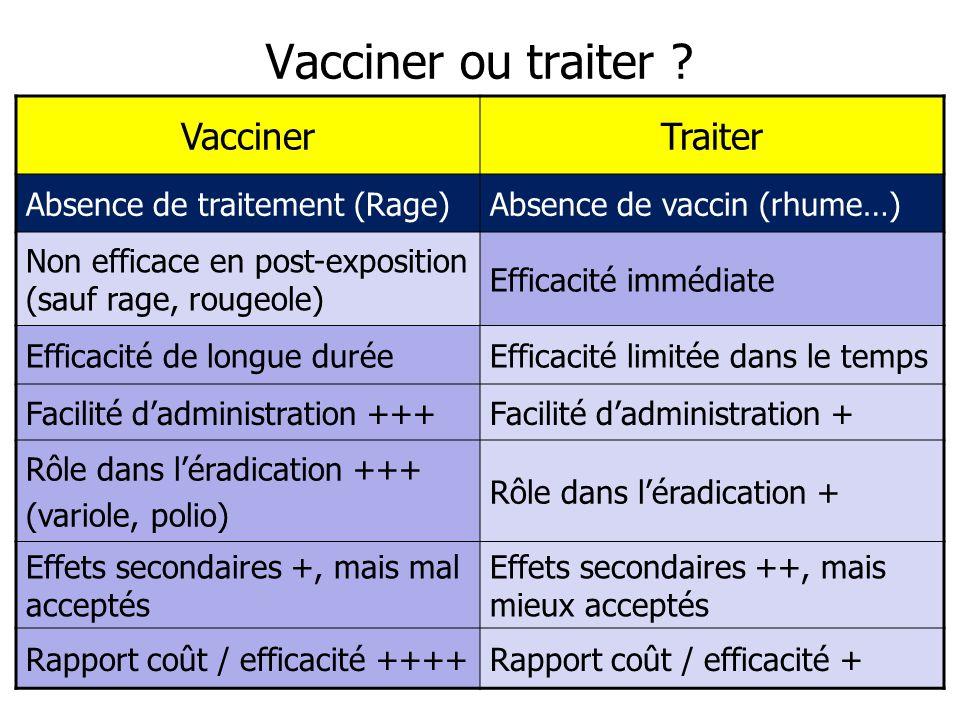 Vacciner ou traiter Vacciner Traiter Absence de traitement (Rage)