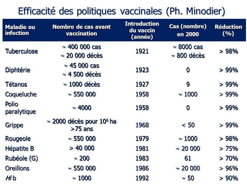 Efficacité des politiques vaccinales (Ph. Minodier)