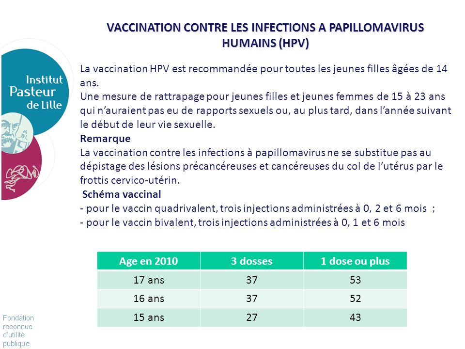VACCINATION CONTRE LES INFECTIONS A PAPILLOMAVIRUS HUMAINS (HPV)