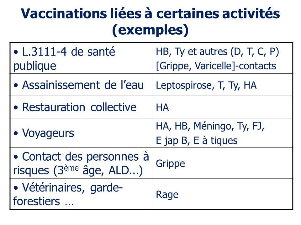 Vaccinations liées à certaines activités (exemples)