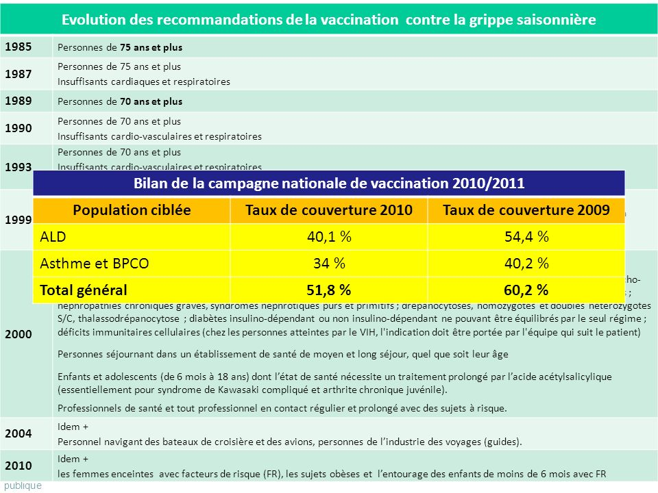 Bilan de la campagne nationale de vaccination 2010/2011