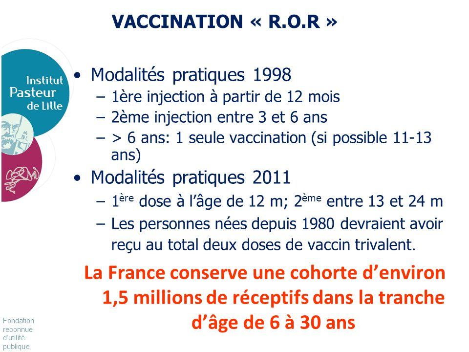 VACCINATION « R.O.R » Modalités pratiques 1998. 1ère injection à partir de 12 mois. 2ème injection entre 3 et 6 ans.