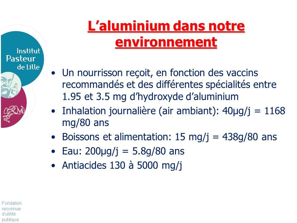 L'aluminium dans notre environnement