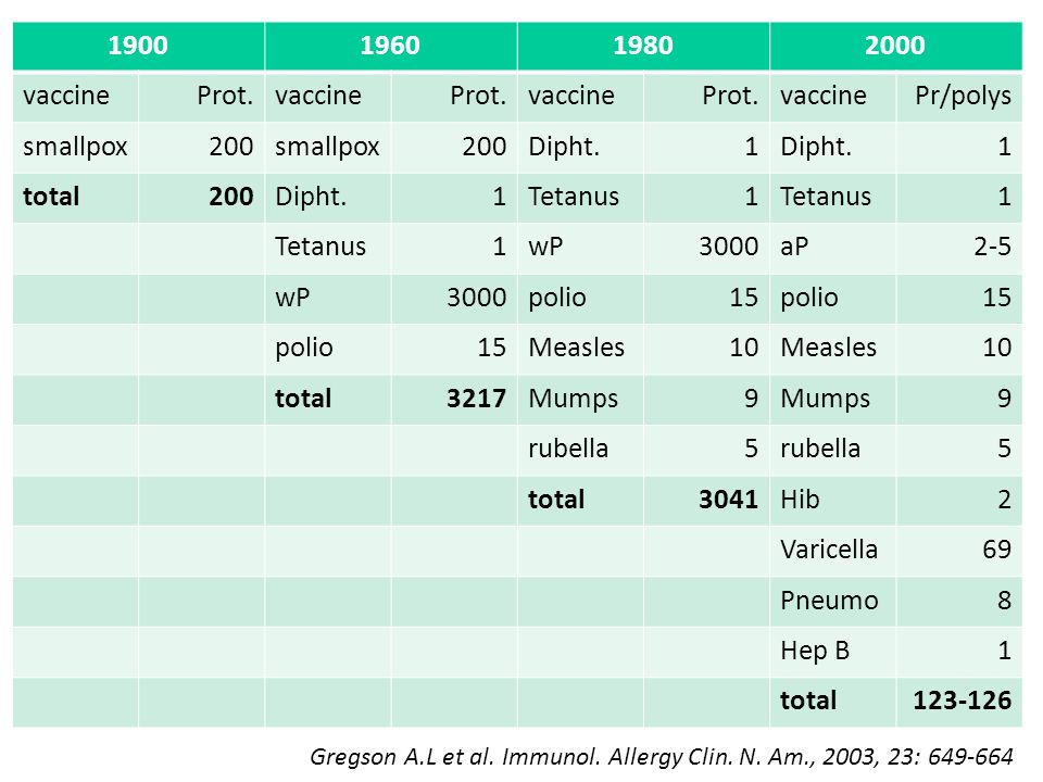 1900 1960 1980 2000 vaccine Prot. Pr/polys smallpox 200 Dipht. 1 total