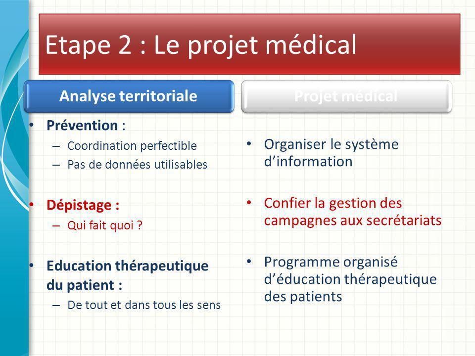 Etape 2 : Le projet médical