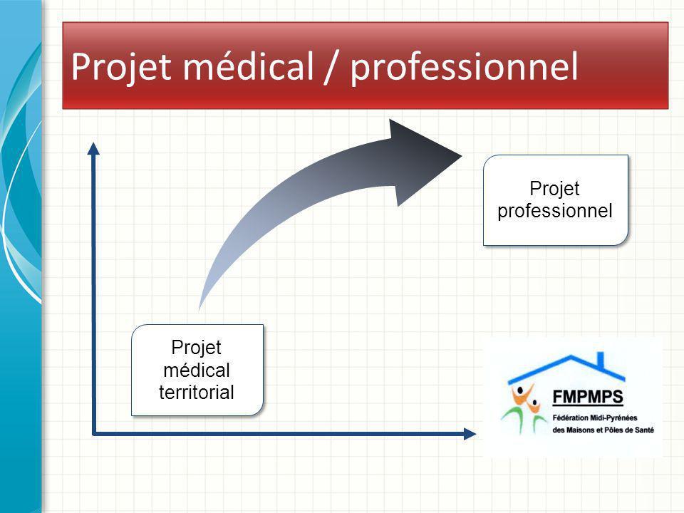 Projet médical / professionnel