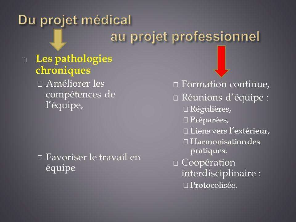 Du projet médical au projet professionnel