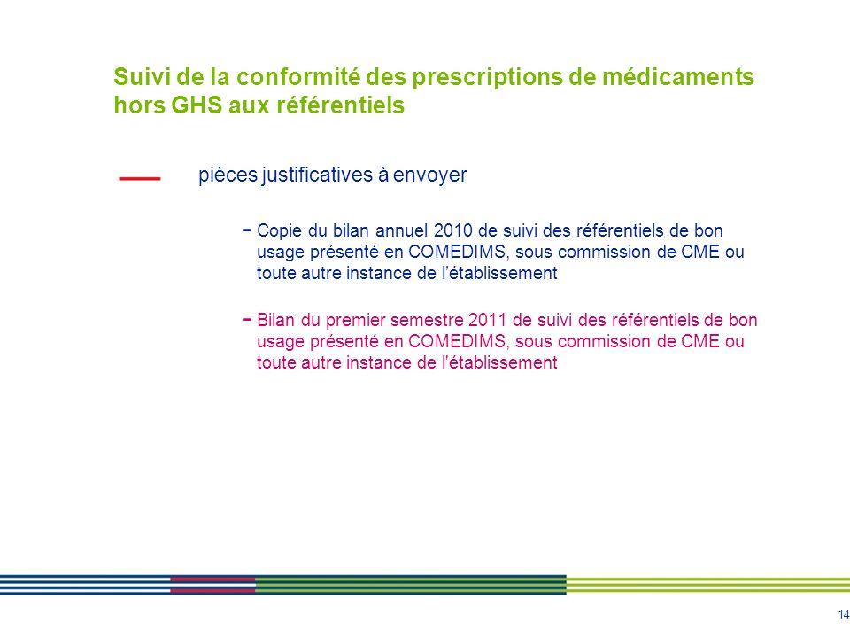 OBJECTIFS 14 et 20 : Suivi de la conformité des prescriptions de médicaments hors GHS aux référentiels