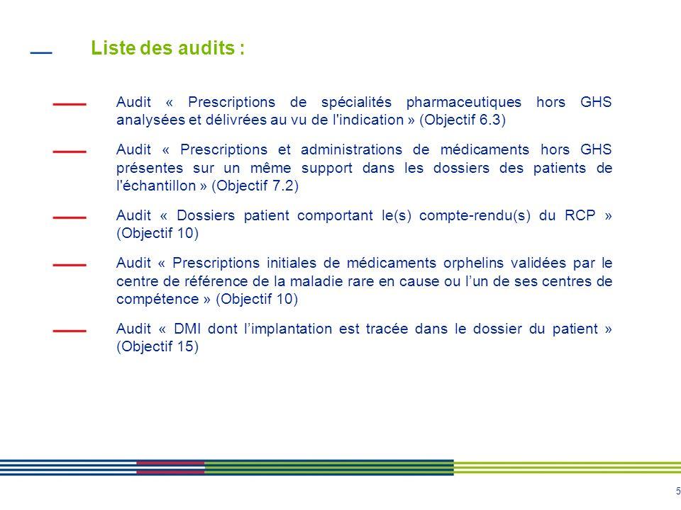 Liste des audits : Audit « Prescriptions de spécialités pharmaceutiques hors GHS analysées et délivrées au vu de l indication » (Objectif 6.3)