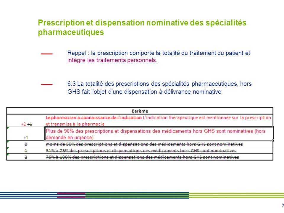 OBJECTIF 6: Prescription et dispensation nominative des spécialités pharmaceutiques