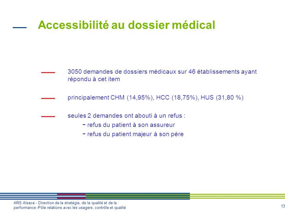 Accessibilité au dossier médical