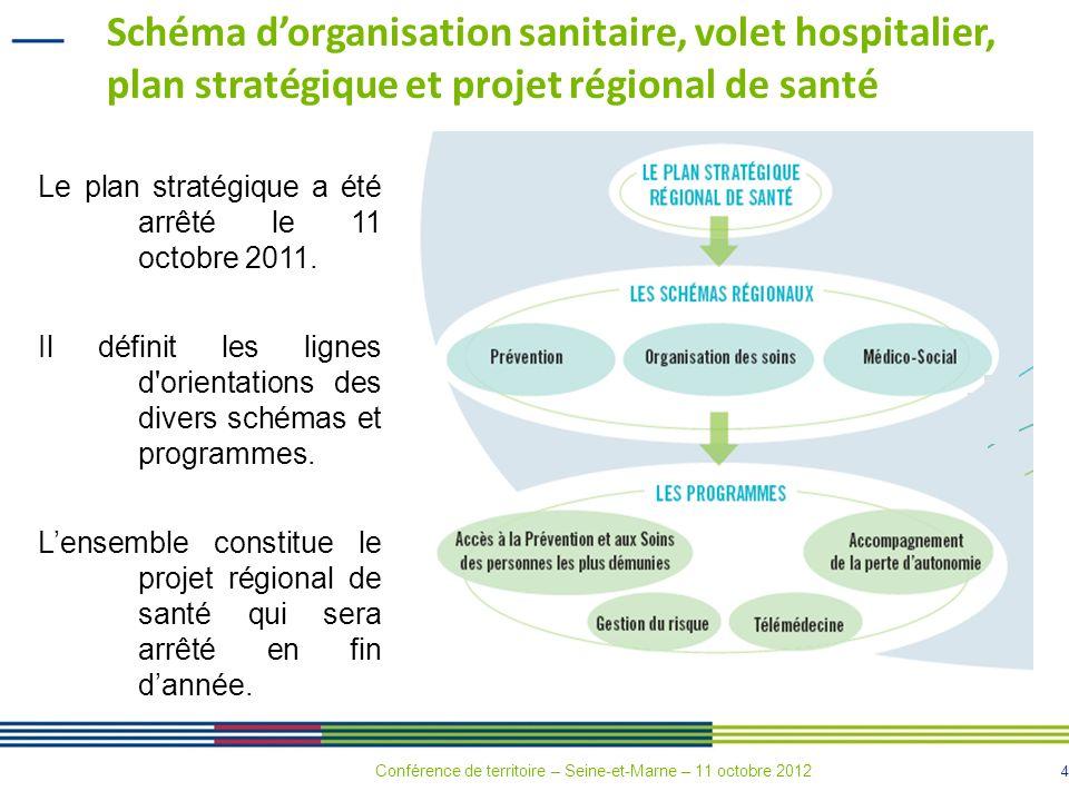 Schéma d'organisation sanitaire, volet hospitalier, plan stratégique et projet régional de santé