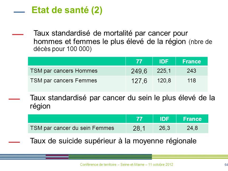 Etat de santé (2) Taux standardisé de mortalité par cancer pour hommes et femmes le plus élevé de la région (nbre de décès pour 100 000)