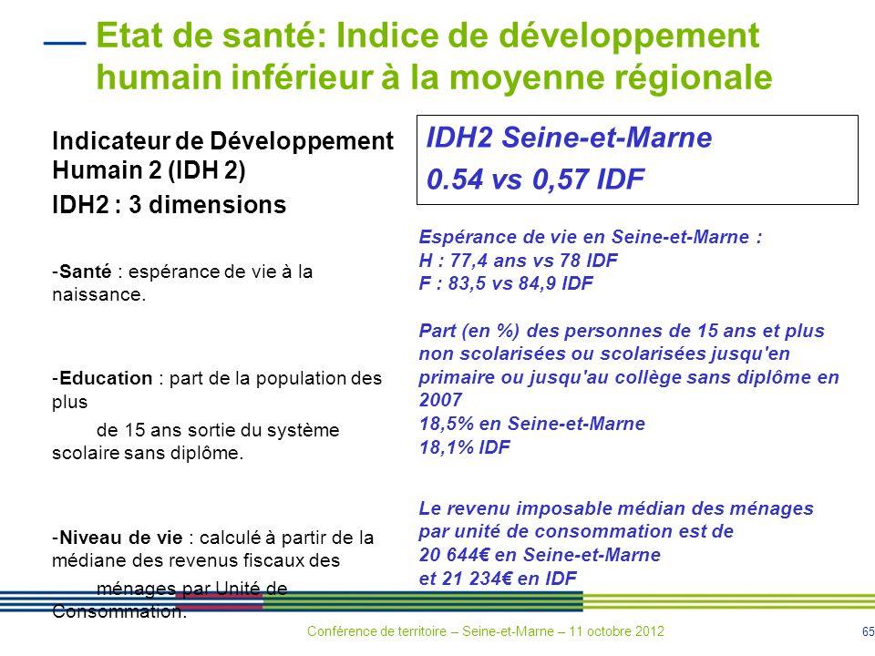 Etat de santé: Indice de développement humain inférieur à la moyenne régionale
