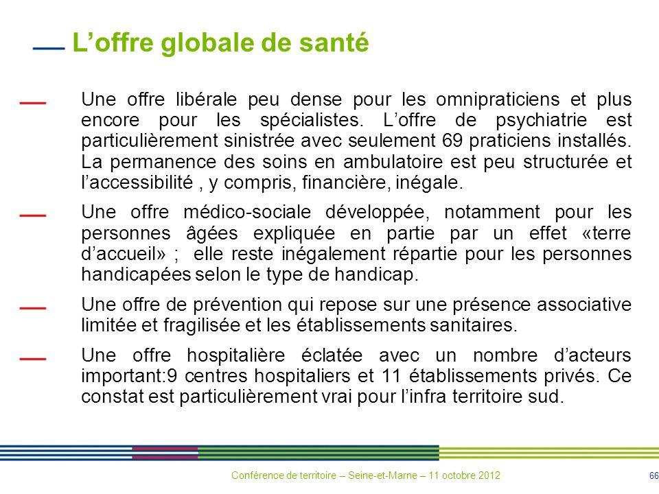 L'offre globale de santé