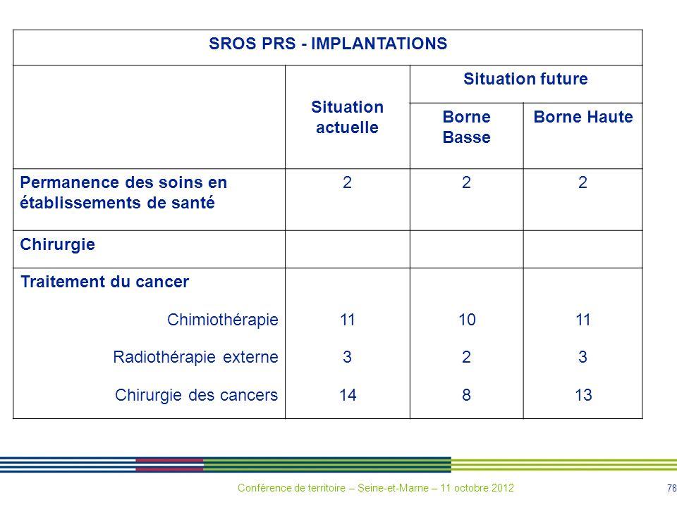 SROS PRS - IMPLANTATIONS