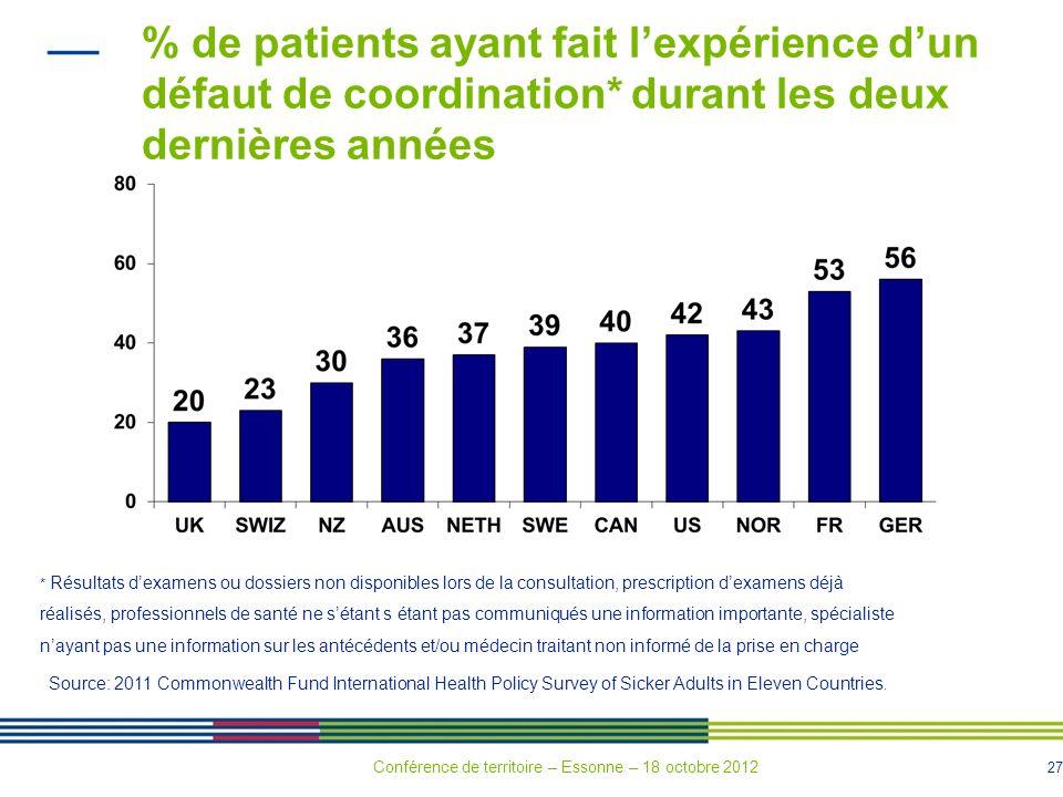 % de patients ayant fait l'expérience d'un défaut de coordination