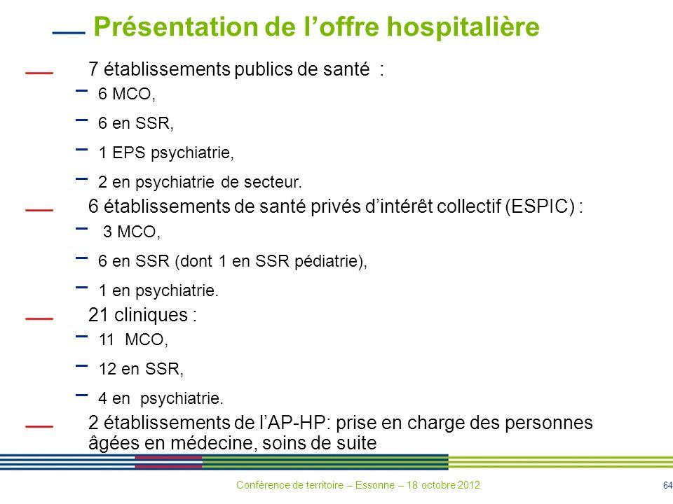 Présentation de l'offre hospitalière