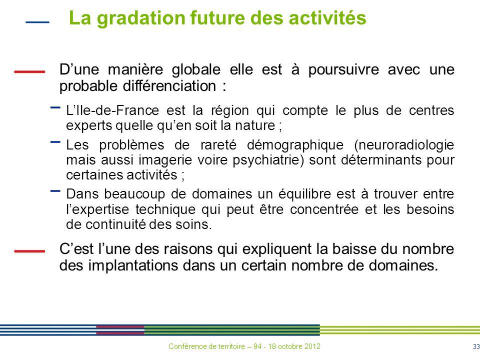 La gradation future des activités