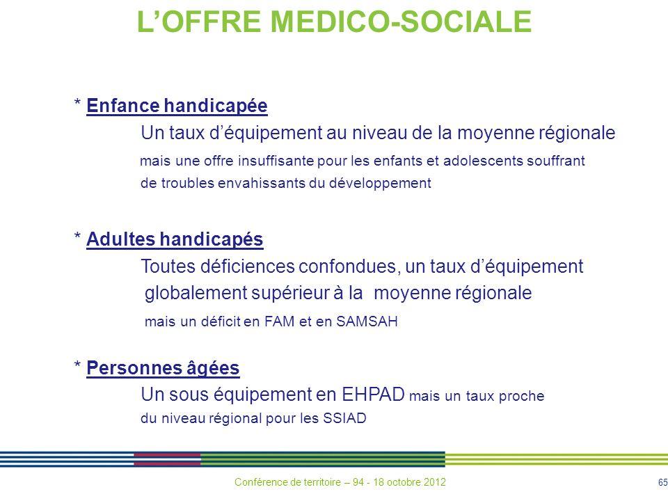 L'OFFRE MEDICO-SOCIALE