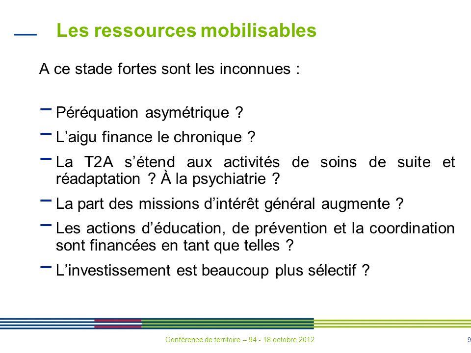 Les ressources mobilisables