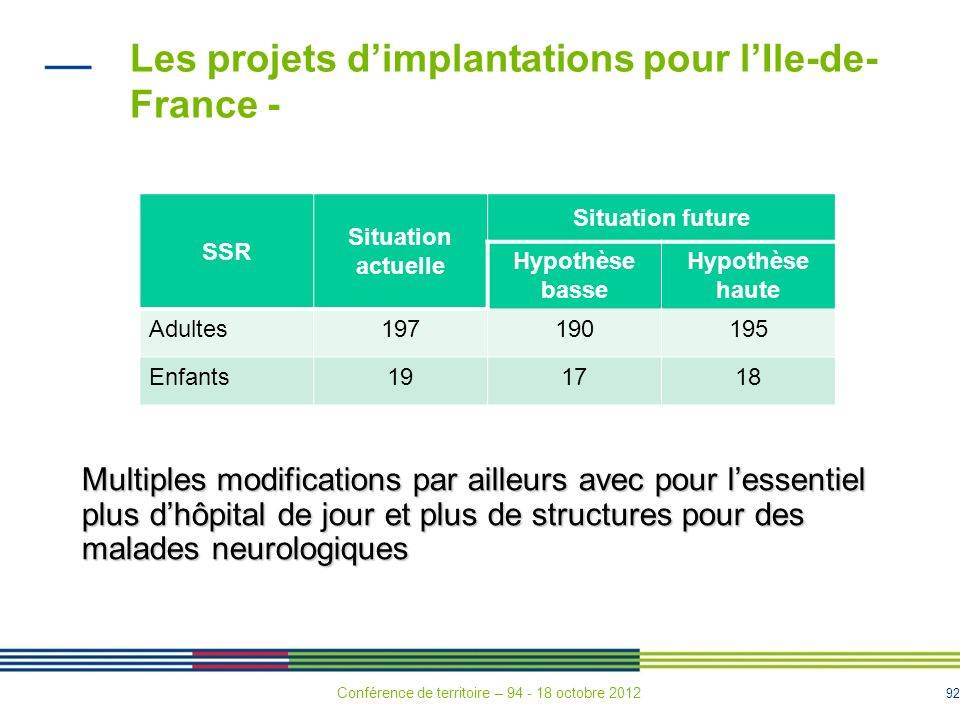 Les projets d'implantations pour l'Ile-de-France -