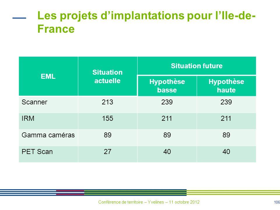 Les projets d'implantations pour l'Ile-de-France