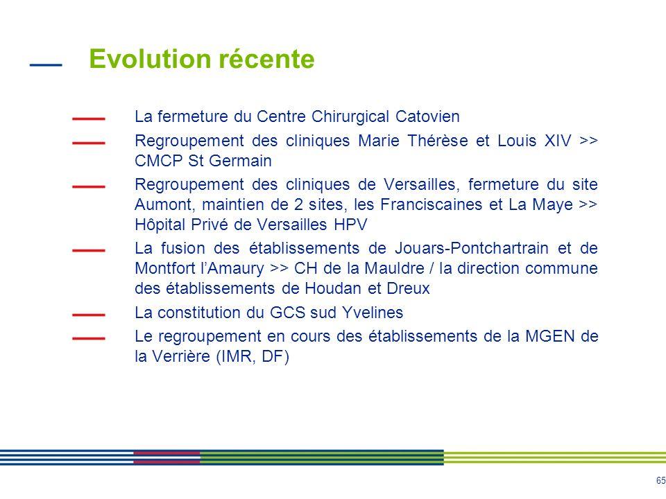 Evolution récente La fermeture du Centre Chirurgical Catovien