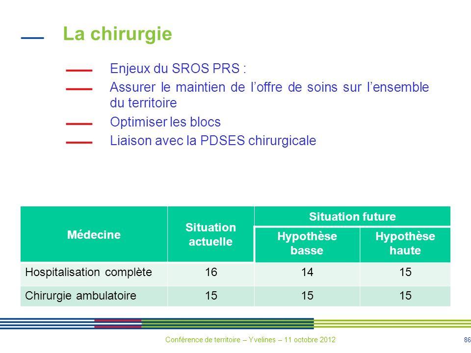 La chirurgie Enjeux du SROS PRS :