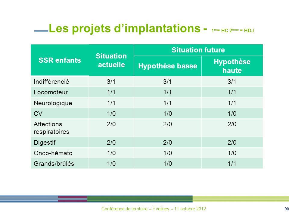 Les projets d'implantations - 1er= HC 2ème = HDJ