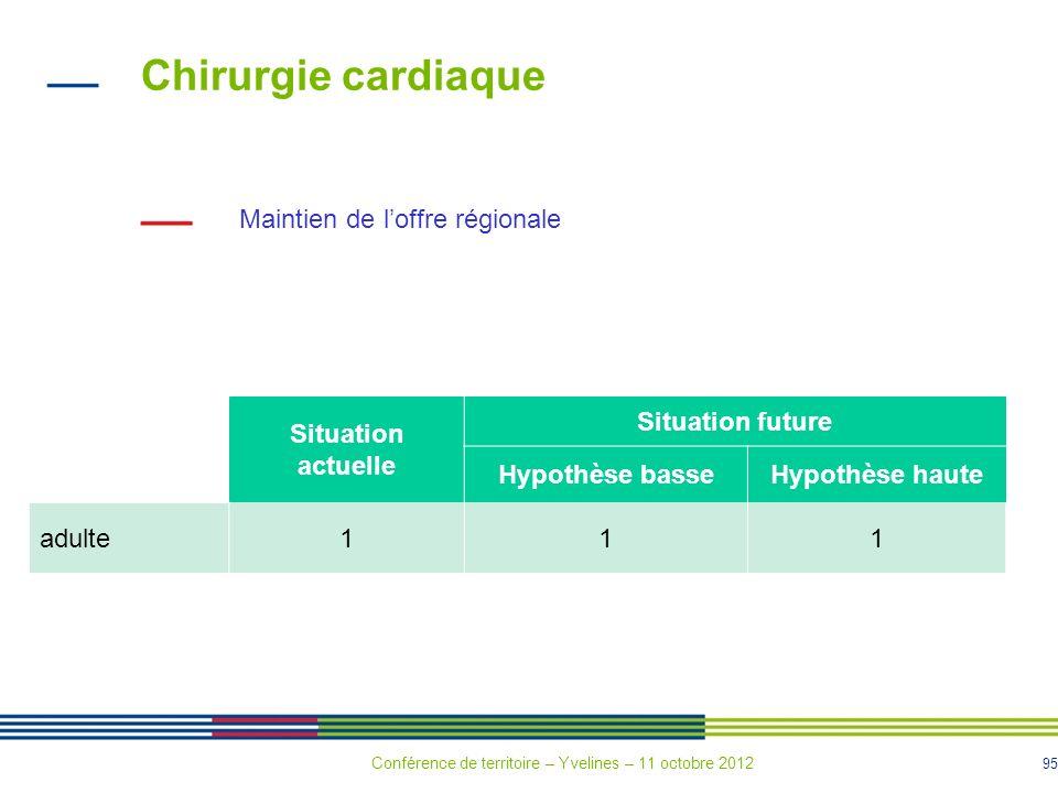 Chirurgie cardiaque Maintien de l'offre régionale Situation actuelle