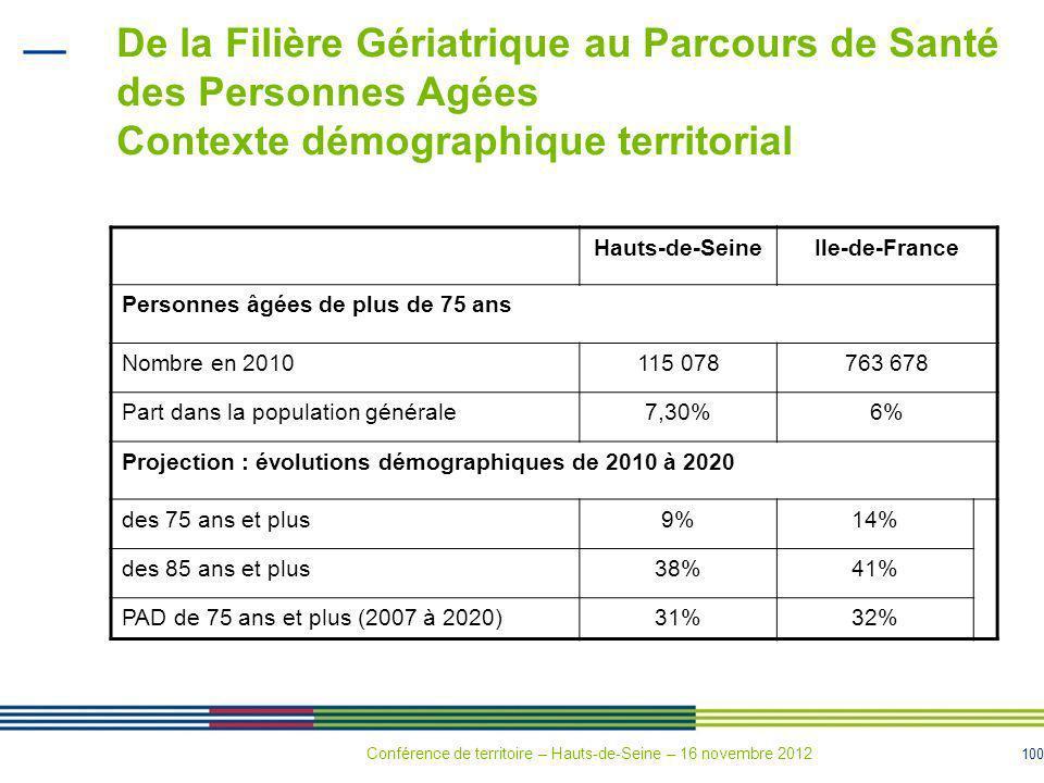 De la Filière Gériatrique au Parcours de Santé des Personnes Agées Contexte démographique territorial