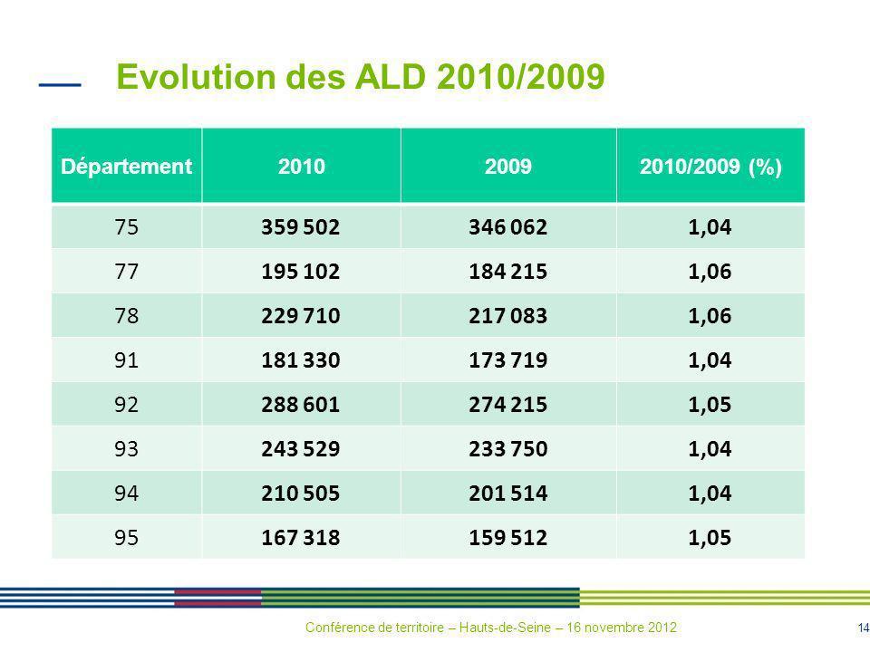 Evolution des ALD 2010/2009 Département. 2010. 2009. 2010/2009 (%) 75. 359 502. 346 062. 1,04.