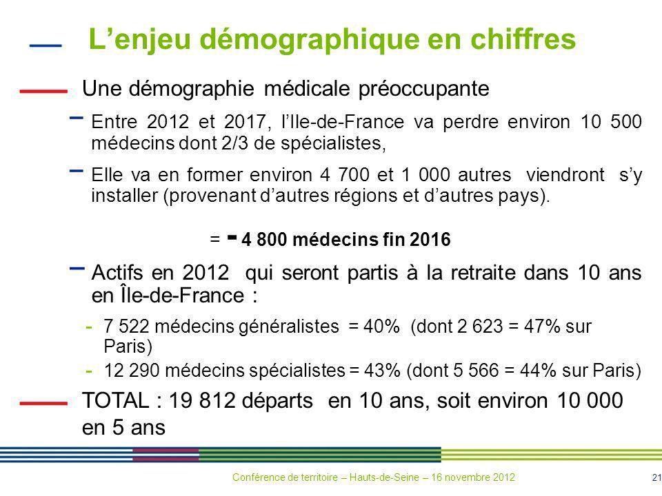 L'enjeu démographique en chiffres