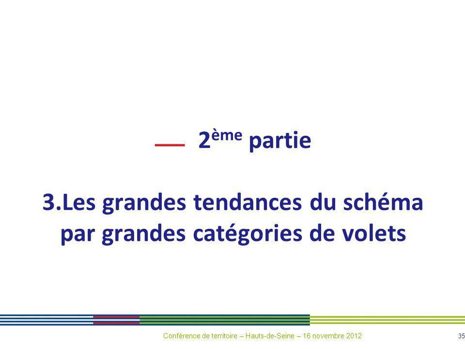 3.Les grandes tendances du schéma par grandes catégories de volets