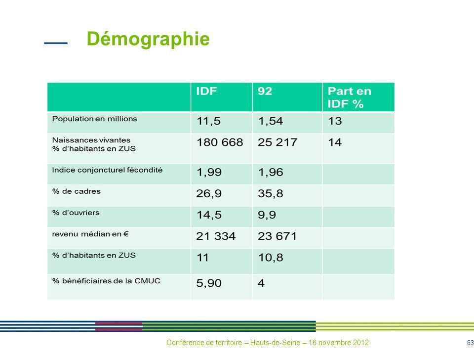 Démographie % d'habitants en ZUS