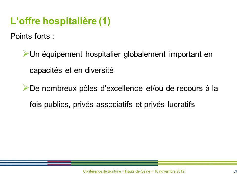 L'offre hospitalière (1)