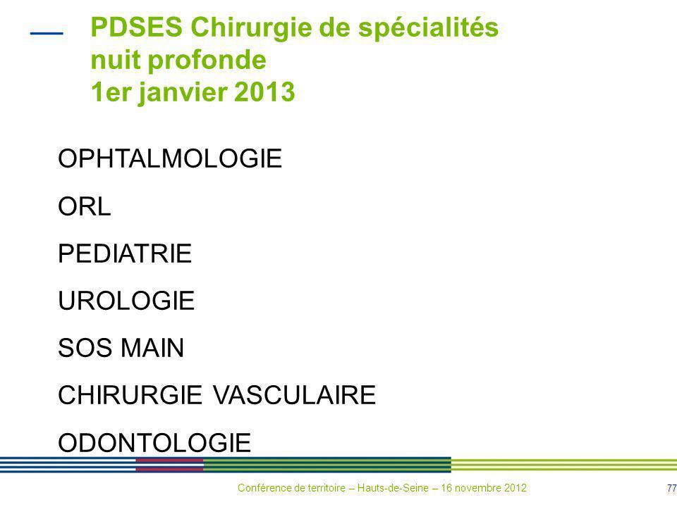 PDSES Chirurgie de spécialités nuit profonde 1er janvier 2013