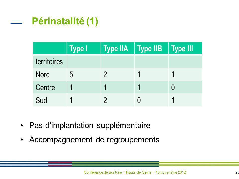Périnatalité (1) Pas d'implantation supplémentaire